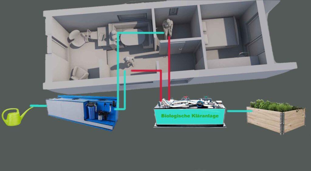 nachhaltige-technik-für-autarkes wohnen-das-tiny-house-wasserversorgung